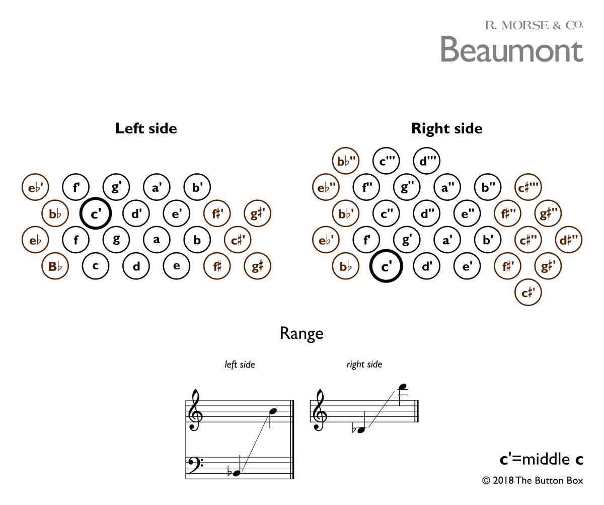 beaumont-notechart.png